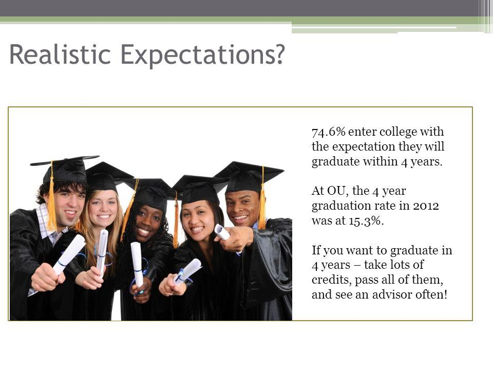 Realistic Expectations? 74.6% enter college with the expectation they will graduate within 4 years. At OU, the 4 year graduation rate in 2012 was at 1