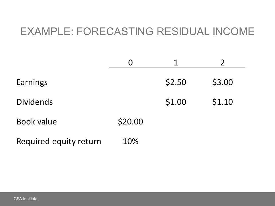 EXAMPLE: FORECASTING RESIDUAL INCOME 012 Earnings$2.50$3.00 Dividends$1.00$1.10 Book value$20.00 Required equity return10%