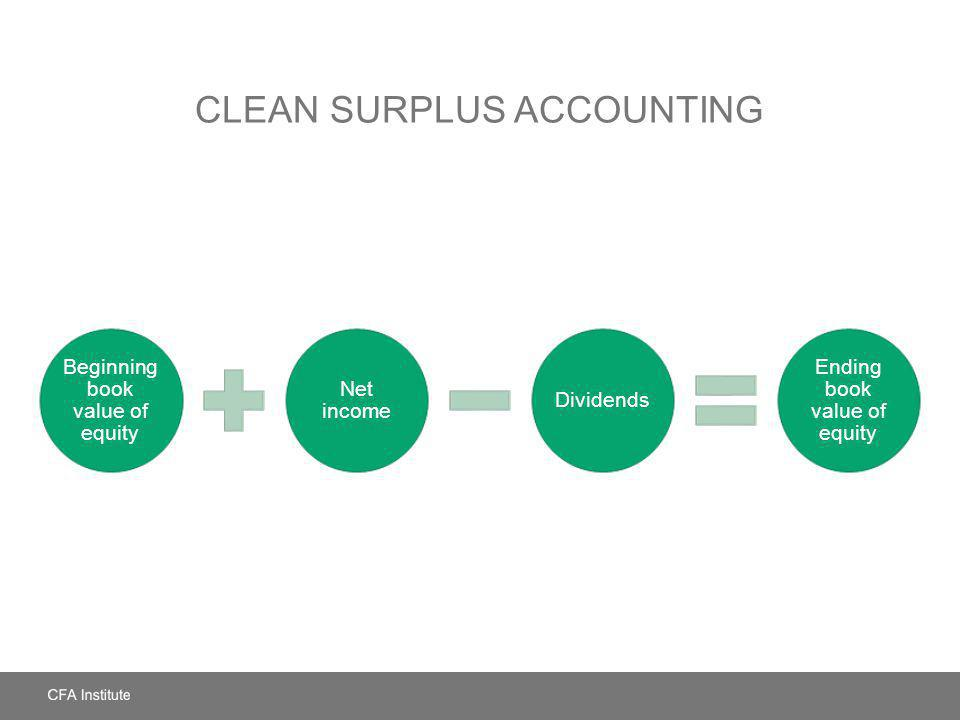 CLEAN SURPLUS ACCOUNTING Beginning book value of equity Net income Dividends Ending book value of equity