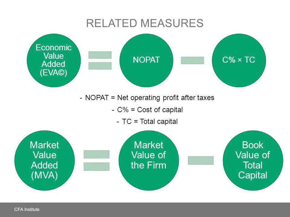 RELATED MEASURES -NOPAT = Net operating profit after taxes -C% = Cost of capital -TC = Total capital Economic Value Added (EVA©) NOPATC% × TC Market V