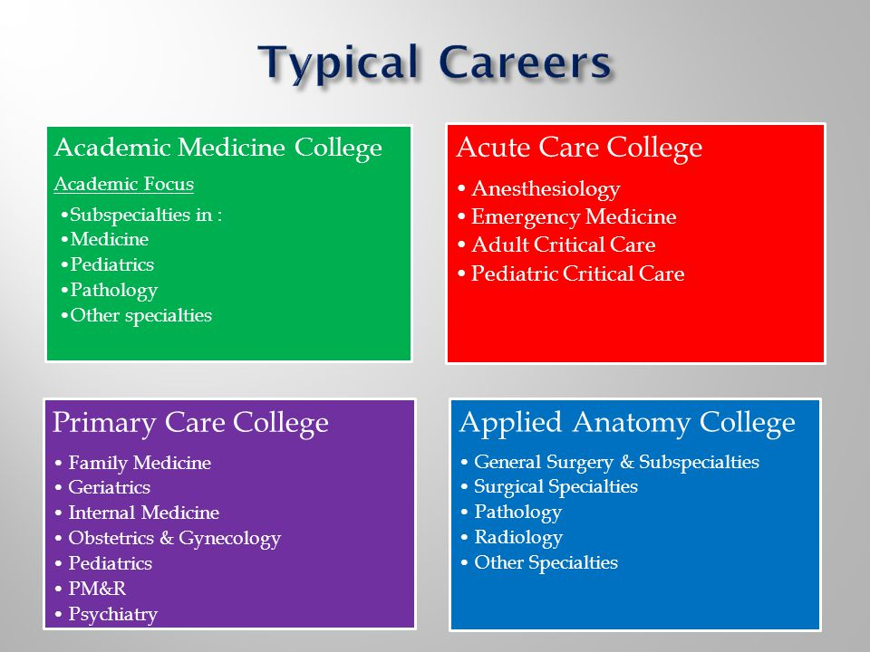 Academic Medicine College Academic Focus Subspecialties in : Medicine Pediatrics Pathology Other specialties Acute Care College Anesthesiology Emergency Medicine Adult Critical Care Pediatric Critical Care Primary Care College Family Medicine Geriatrics Internal Medicine Obstetrics & Gynecology Pediatrics PM&R Psychiatry Applied Anatomy College General Surgery & Subspecialties Surgical Specialties Pathology Radiology Other Specialties