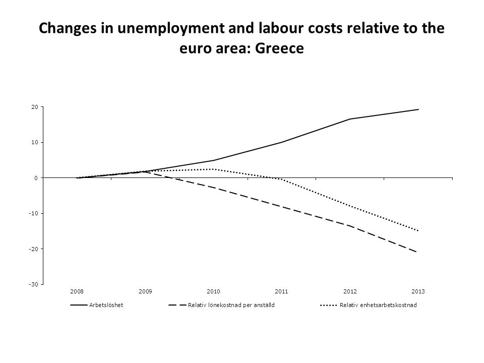 Changes in unemployment and labour costs relative to the euro area: Greece