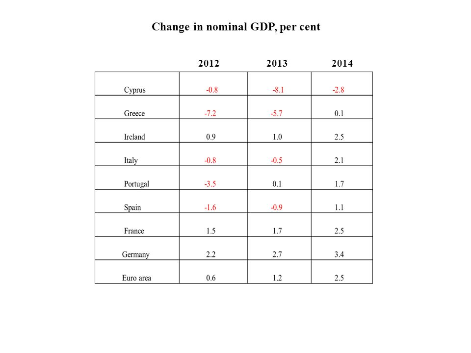 Change in nominal GDP, per cent 2012 2013 2014