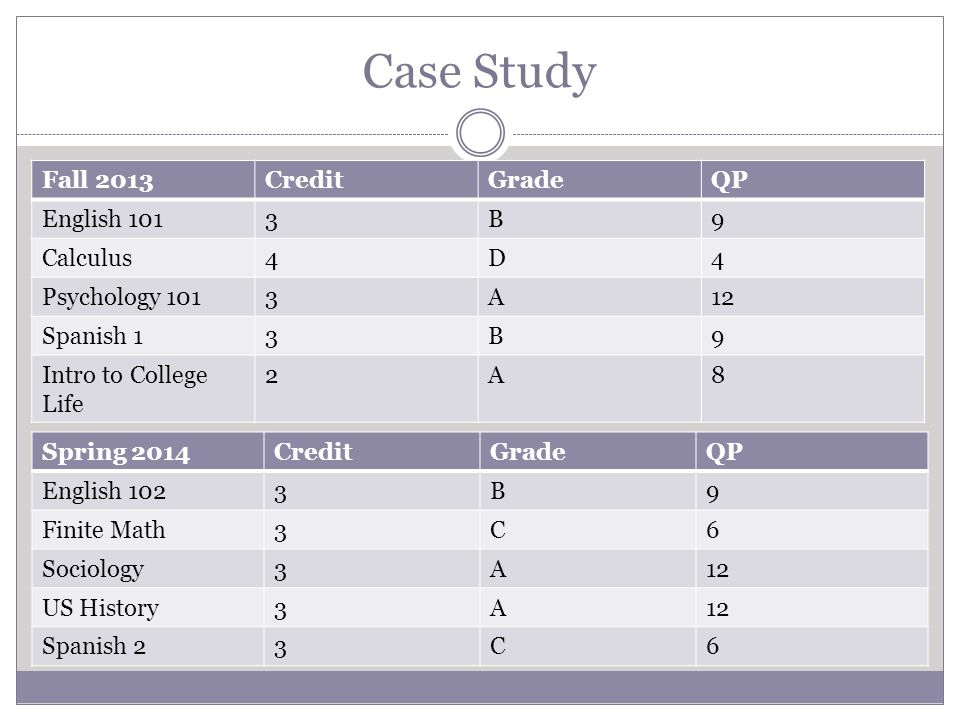 Case Study Fall 2013CreditGradeQP English 1013B9 Calculus4D4 Psychology 1013A12 Spanish 13B9 Intro to College Life 2A8 Spring 2014CreditGradeQP Englis