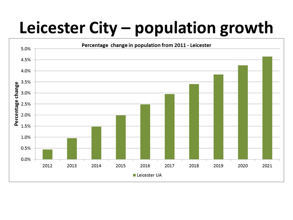 Leicester City – population growth