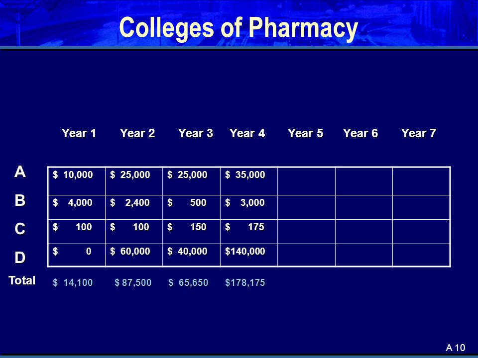 A 10 Colleges of Pharmacy $ 10,000 $ 25,000 $ 35,000 $ 4,000 $ 2,400 $ 500 $ 3,000 $ 100 $ 150 $ 175 $ 0 $ 60,000 $ 40,000 $140,000 ABCD Year 1 Year 2 Year 3 Year 4 Year 5 Year 6 Year 7 $ 14,100 $ 87,500 $ 65,650 $178,175 Total