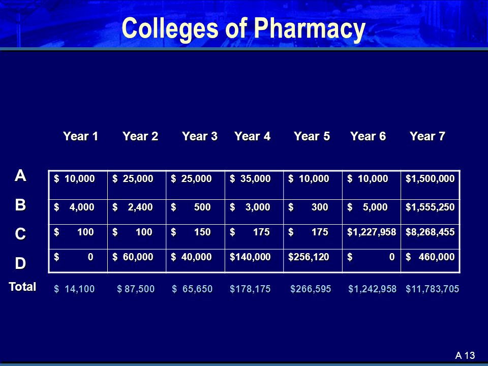 A 13 Colleges of Pharmacy $ 10,000 $ 25,000 $ 35,000 $ 10,000 $1,500,000 $ 4,000 $ 2,400 $ 500 $ 3,000 $ 300 $ 5,000 $1,555,250 $ 100 $ 150 $ 175 $1,227,958$8,268,455 $ 0 $ 60,000 $ 40,000 $140,000$256,120 $ 0 $ 460,000 ABCD Year 1 Year 2 Year 3 Year 4 Year 5 Year 6 Year 7 $ 14,100 $ 87,500 $ 65,650 $178,175 $266,595 $1,242,958 $11,783,705 Total