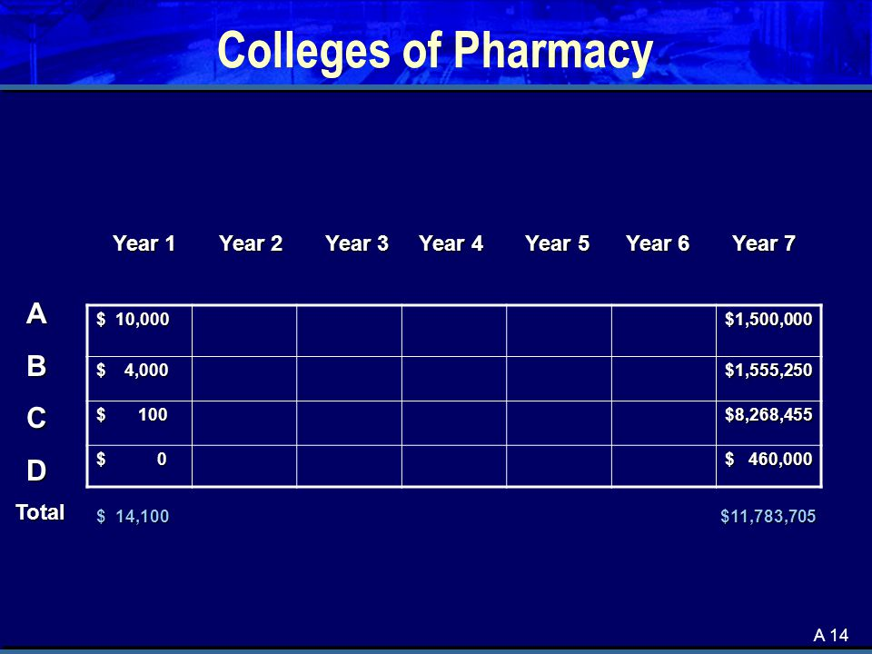 A 14 Colleges of Pharmacy $ 10,000 $1,500,000 $ 4,000 $1,555,250 $ 100 $8,268,455 $ 0 $ 460,000 ABCD Year 1 Year 2 Year 3 Year 4 Year 5 Year 6 Year 7 $ 14,100 $11,783,705 Total