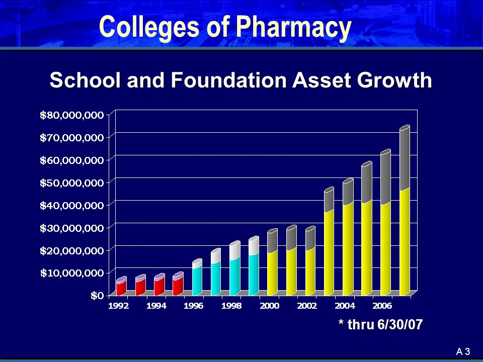 A 3 Colleges of Pharmacy School and Foundation Asset Growth * thru 6/30/07