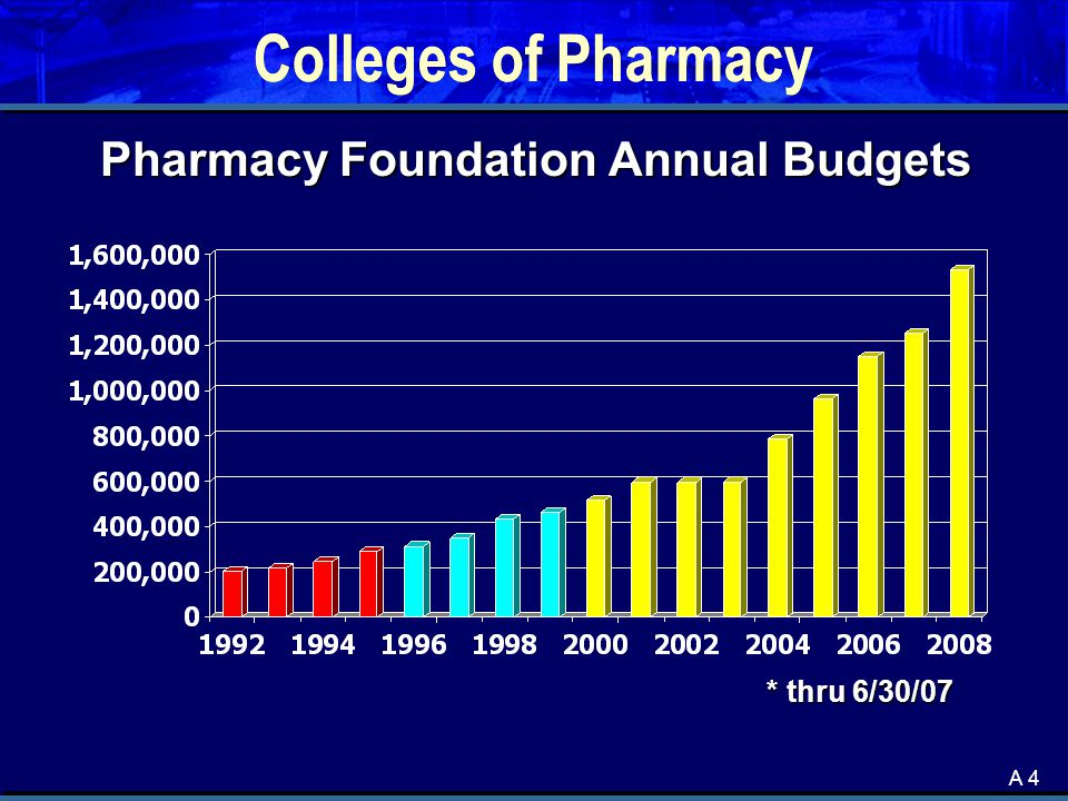 A 4 Colleges of Pharmacy Pharmacy Foundation Annual Budgets Pharmacy Foundation Annual Budgets * thru 6/30/07