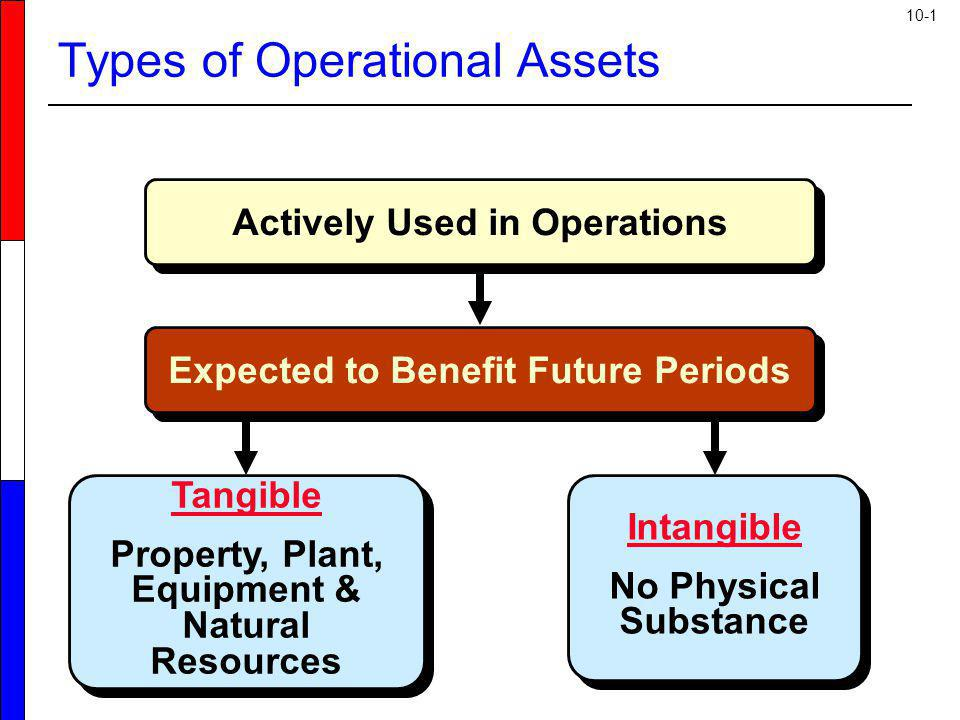 10-1 Actively Used in Operations Tangible Property, Plant, Equipment & Natural Resources Tangible Property, Plant, Equipment & Natural Resources Intan