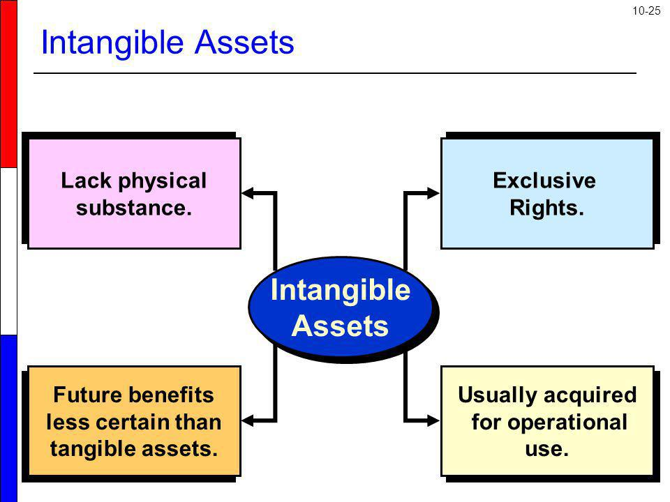 10-25 Intangible Assets Lack physical substance. Future benefits less certain than tangible assets. Exclusive Rights. Usually acquired for operational