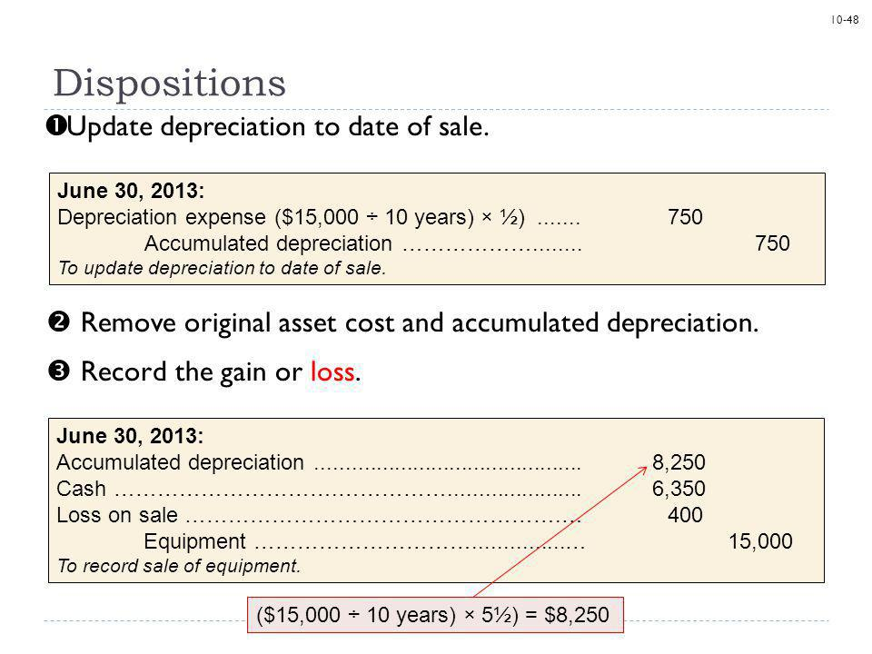 10-48 Update depreciation to date of sale. Dispositions June 30, 2013: Depreciation expense ($15,000 ÷ 10 years) × ½).......750 Accumulated depreciati
