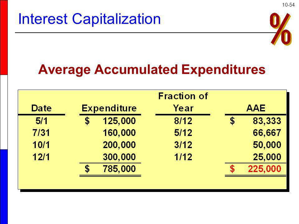 10-54 Average Accumulated Expenditures Interest Capitalization