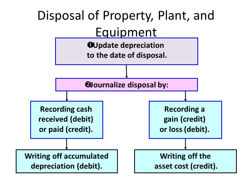 Disposal of Property, Plant, and Equipment Journalize disposal by: Writing off accumulated depreciation (debit).