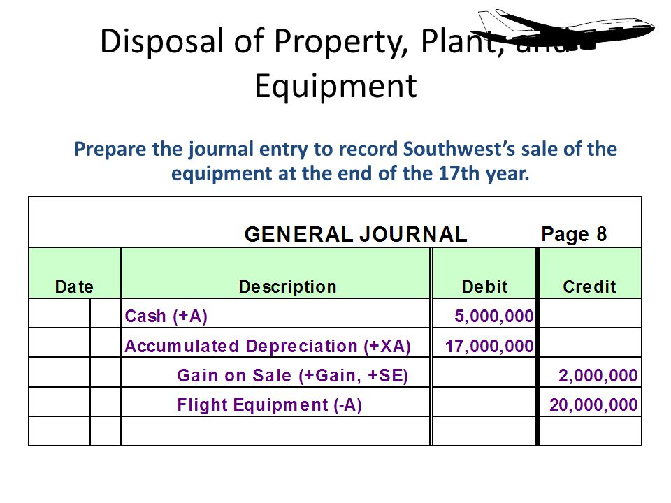 Prepare the journal entry to record Southwests sale of the equipment at the end of the 17th year.