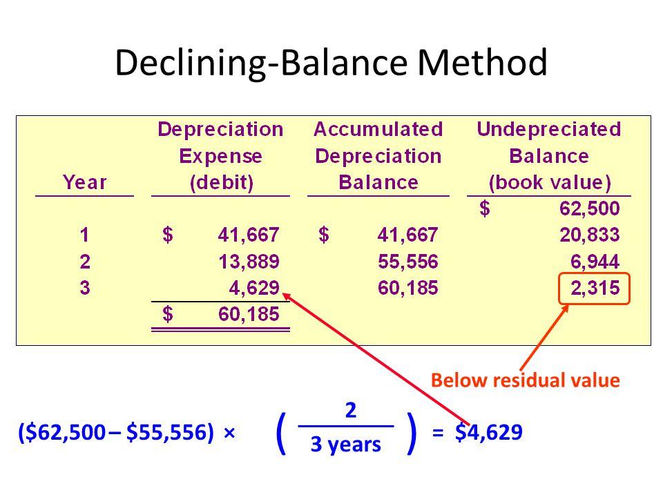 () ($62,500 – $55,556) × 3 years 2 = $4,629 Below residual value Declining-Balance Method