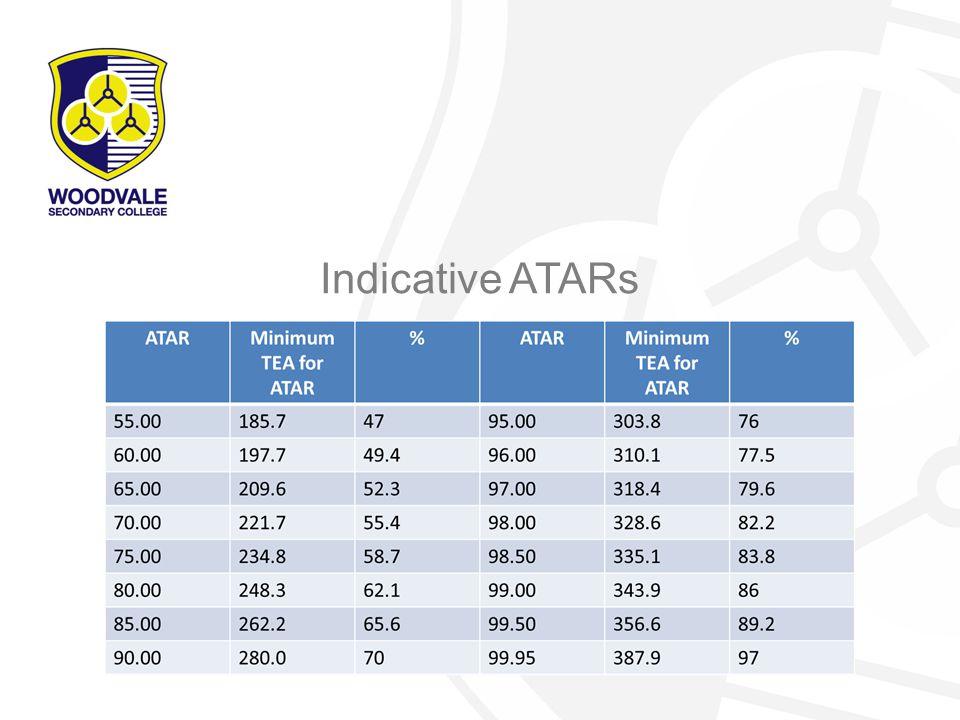 Indicative ATARs