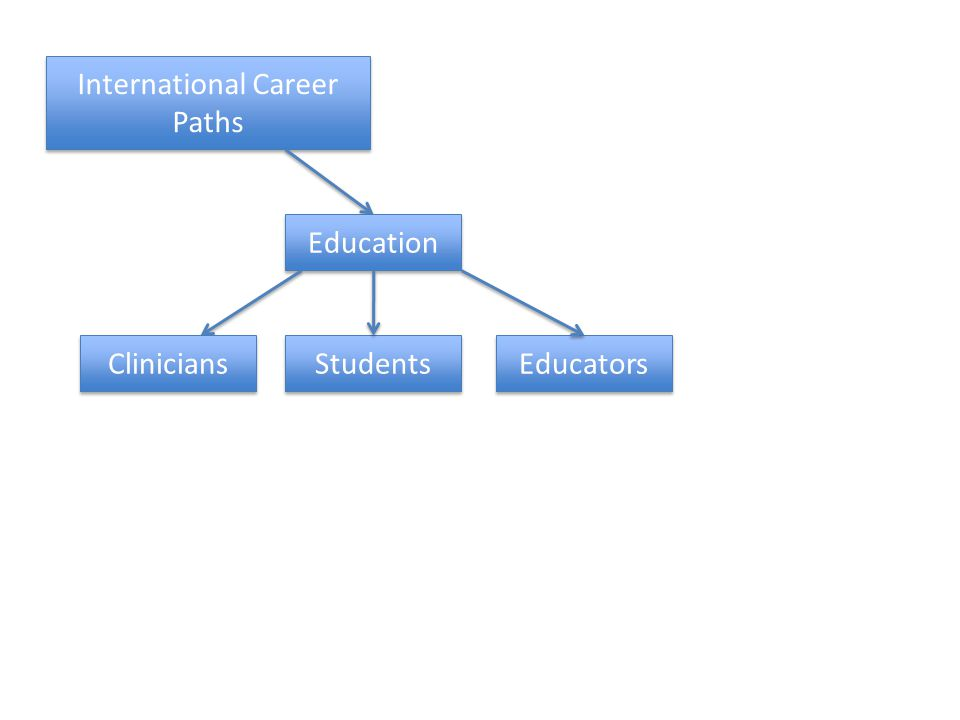 International Career Paths Education Clinicians Students Educators