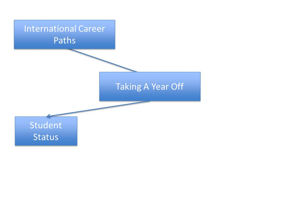 Taking A Year Off Student Status International Career Paths