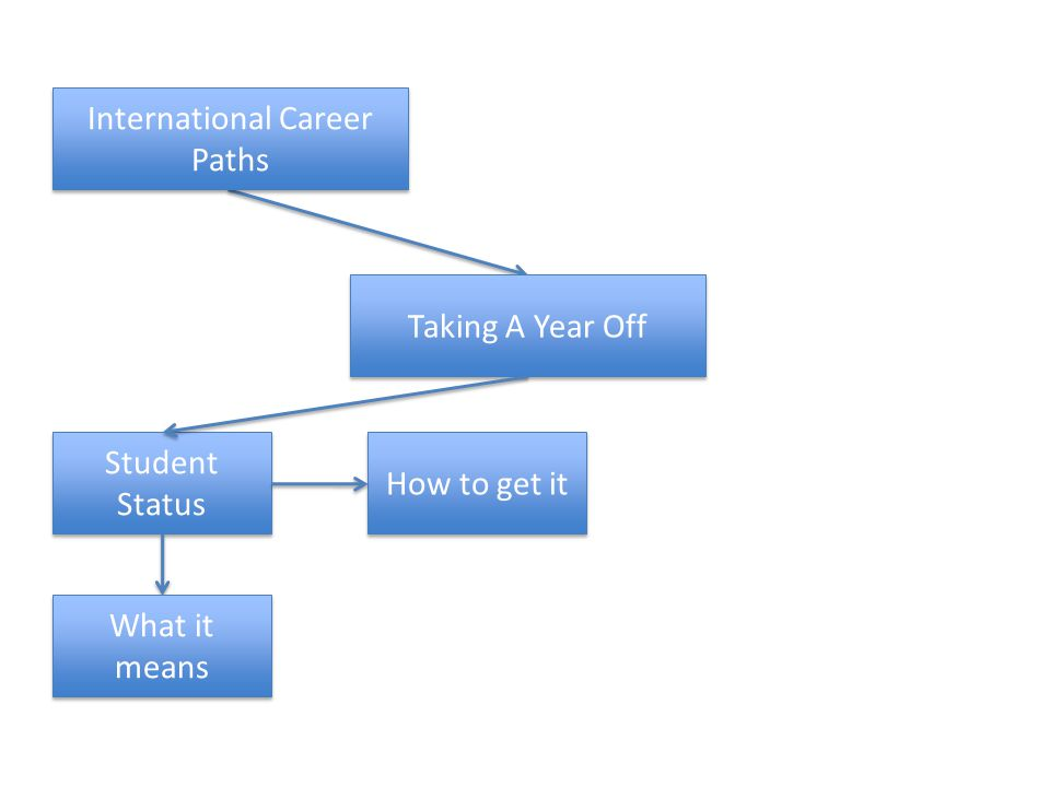 Taking A Year Off Student Status International Career Paths What it means How to get it