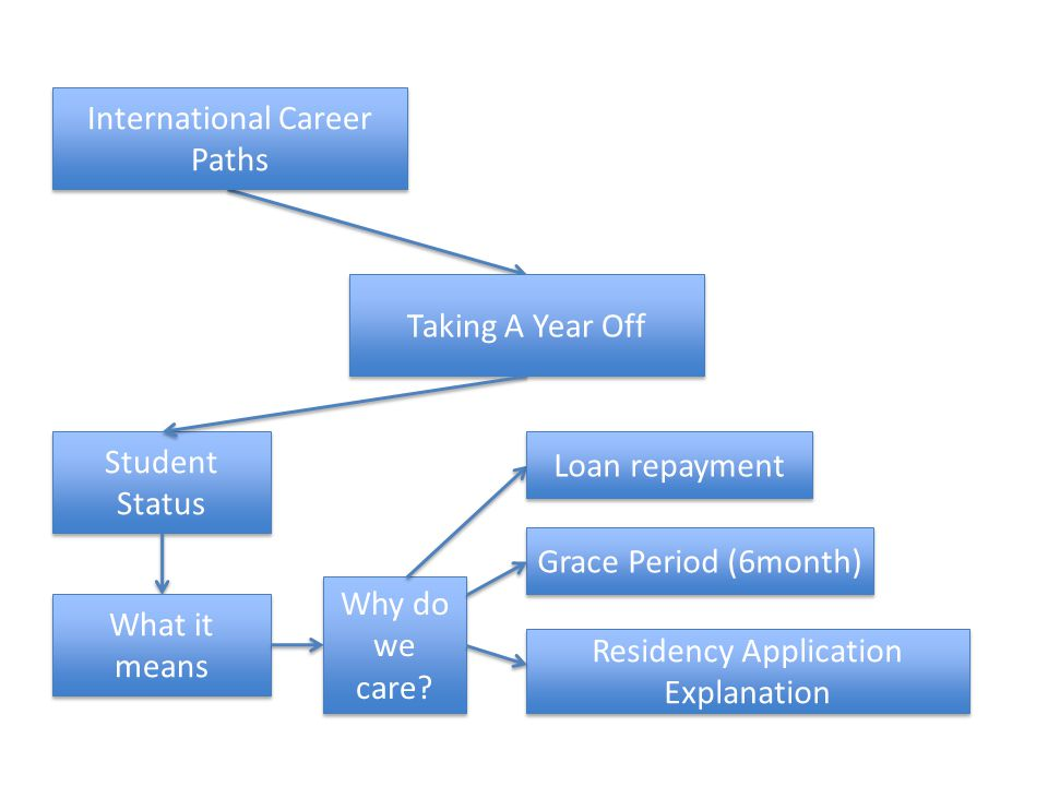 Taking A Year Off Student Status International Career Paths What it means Why do we care.