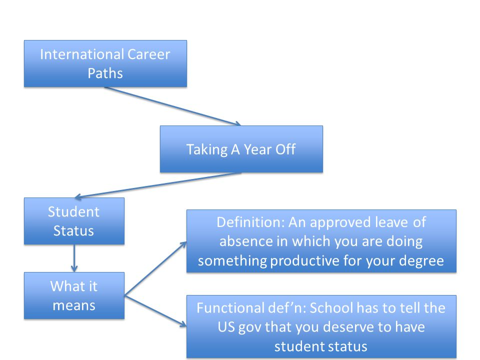 Taking A Year Off Student Status International Career Paths What it means Definition: An approved leave of absence in which you are doing something productive for your degree Functional defn: School has to tell the US gov that you deserve to have student status