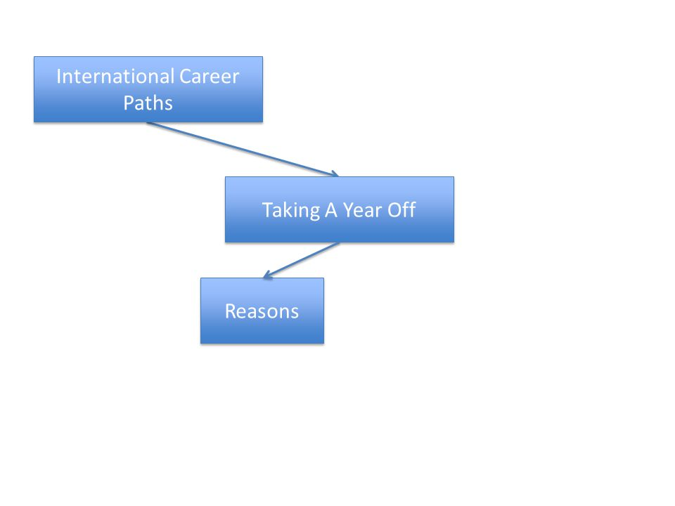 Taking A Year Off International Career Paths Reasons