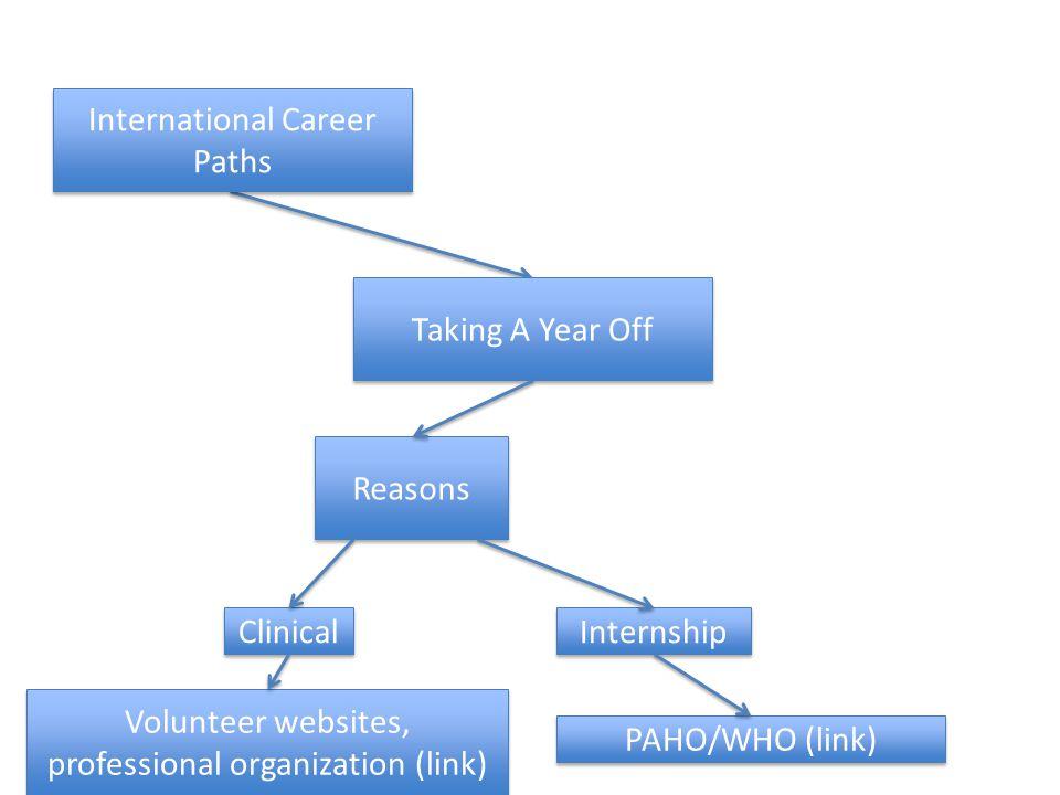 Taking A Year Off International Career Paths Reasons Clinical Internship PAHO/WHO (link) Volunteer websites, professional organization (link)