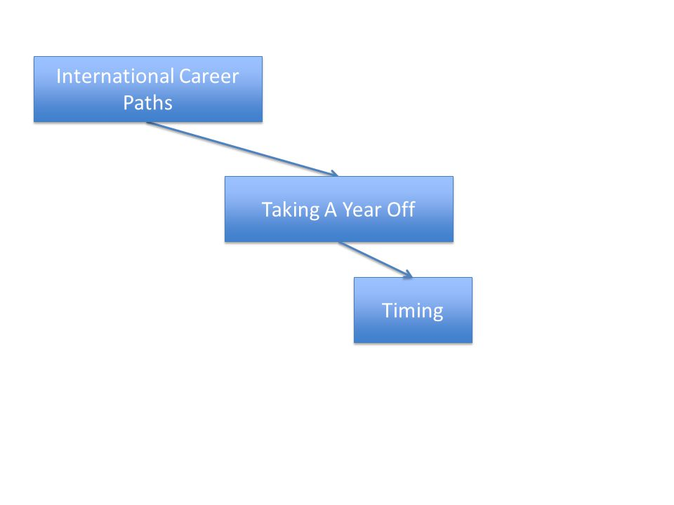 Taking A Year Off Timing International Career Paths