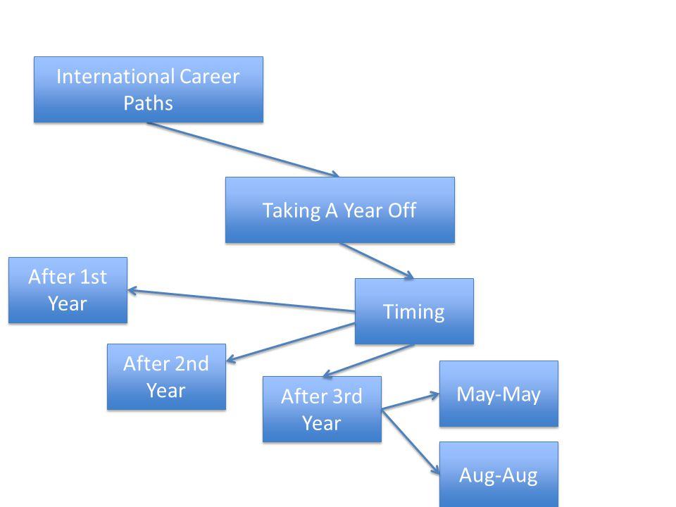 Taking A Year Off Timing International Career Paths After 1st Year After 2nd Year After 3rd Year Aug-Aug May-May