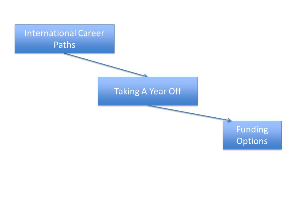 Taking A Year Off Funding Options International Career Paths