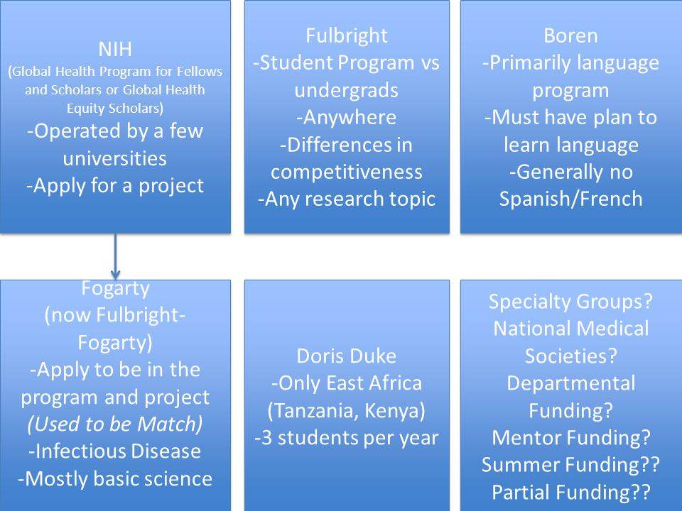 Fulbright -Student Program vs undergrads -Anywhere -Differences in competitiveness -Any research topic Fulbright -Student Program vs undergrads -Anywhere -Differences in competitiveness -Any research topic Fogarty (now Fulbright- Fogarty) -Apply to be in the program and project (Used to be Match) -Infectious Disease -Mostly basic science Fogarty (now Fulbright- Fogarty) -Apply to be in the program and project (Used to be Match) -Infectious Disease -Mostly basic science Boren -Primarily language program -Must have plan to learn language -Generally no Spanish/French Boren -Primarily language program -Must have plan to learn language -Generally no Spanish/French NIH (Global Health Program for Fellows and Scholars or Global Health Equity Scholars) -Operated by a few universities -Apply for a project NIH (Global Health Program for Fellows and Scholars or Global Health Equity Scholars) -Operated by a few universities -Apply for a project Doris Duke -Only East Africa (Tanzania, Kenya) -3 students per year Doris Duke -Only East Africa (Tanzania, Kenya) -3 students per year Specialty Groups.