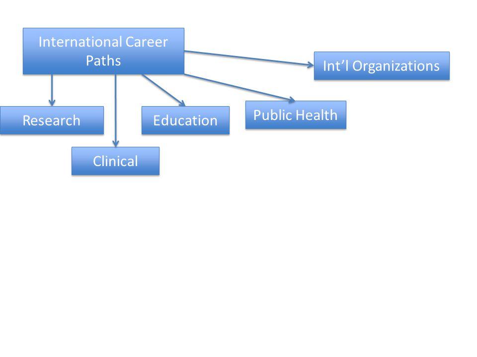 International Career Paths Research Clinical Education Public Health Intl Organizations