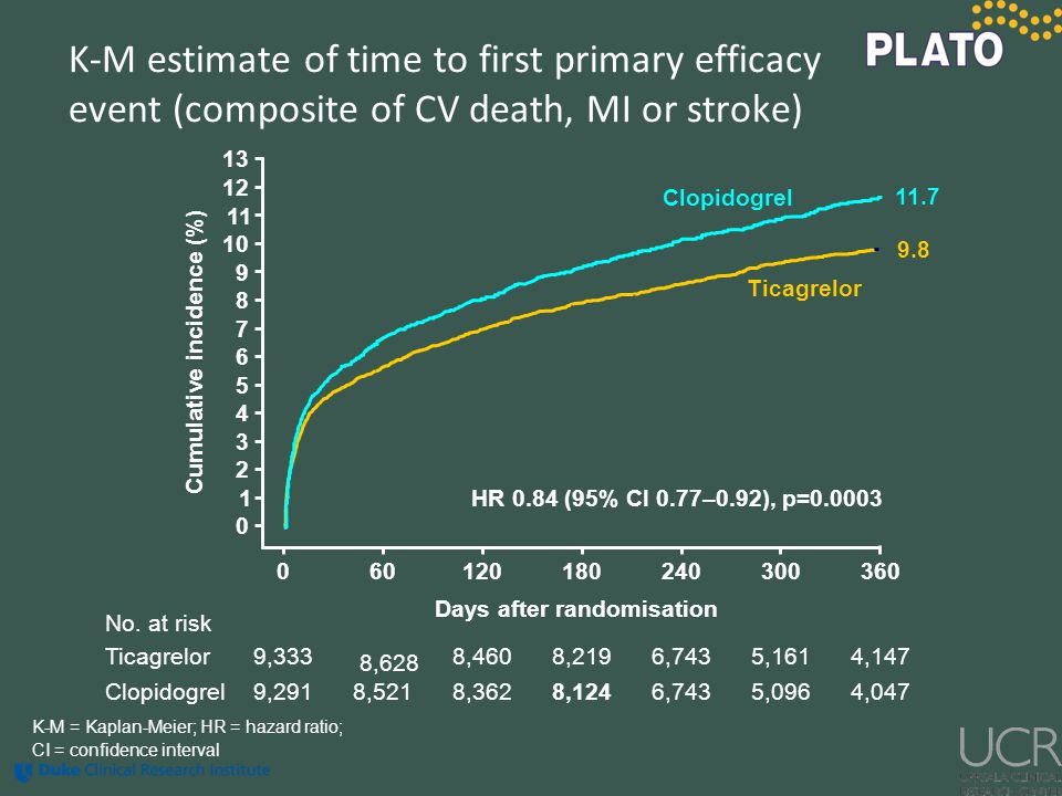 K-M estimate of time to first primary efficacy event (composite of CV death, MI or stroke) No. at risk Clopidogrel Ticagrelor 9,291 9,333 8,521 8,628