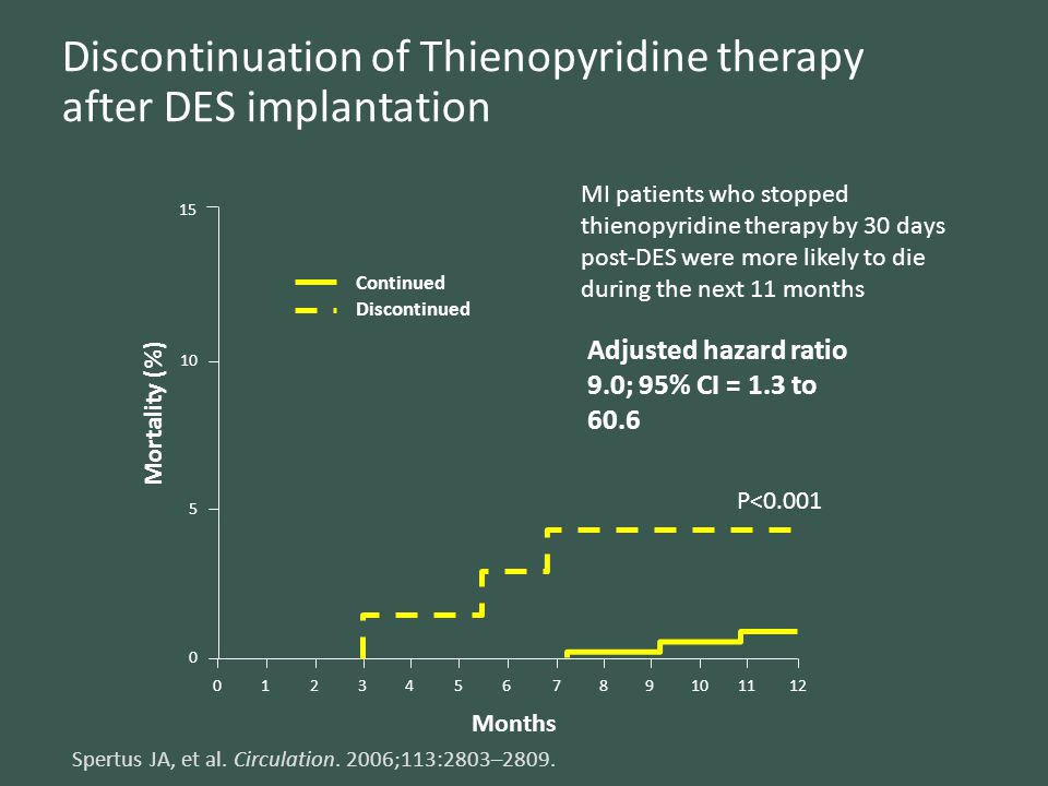 Discontinuation of Thienopyridine therapy after DES implantation Spertus JA, et al. Circulation. 2006;113:2803–2809. 15 10 5 0 Continued Discontinued