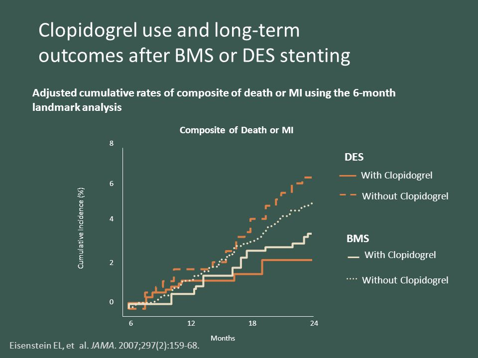 Clopidogrel use and long-term outcomes after BMS or DES stenting Adjusted cumulative rates of composite of death or MI using the 6-month landmark anal