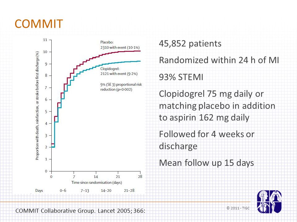 COMMIT 45,852 patients Randomized within 24 h of MI 93% STEMI Clopidogrel 75 mg daily or matching placebo in addition to aspirin 162 mg daily Followed