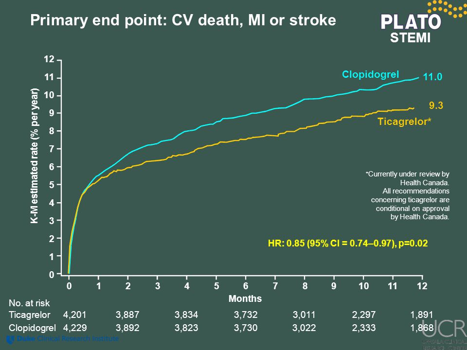Primary end point: CV death, MI or stroke 0123456789101112 12 11 10 9 8 7 6 5 4 3 2 1 0 Months HR: 0.85 (95% CI = 0.74–0.97), p=0.02 No. at risk Clopi