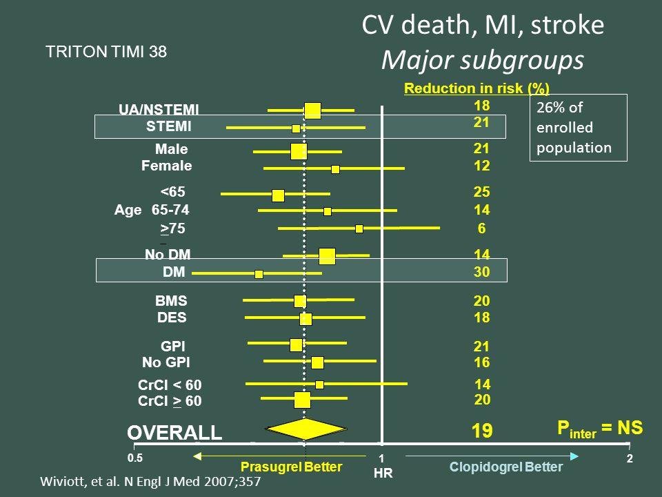 B OVERALL No GPI GPI DES BMS DM No DM >75 65-74 <65 Female Male STEMI UA/NSTEMI 0.5 12 Prasugrel BetterClopidogrel Better HR Age Reduction in risk (%) 18 21 12 25 14 6 30 20 18 21 16 19 21 P inter = NS CV death, MI, stroke Major subgroups CrCl > 60 CrCl < 60 14 20 26% of enrolled population Wiviott, et al.
