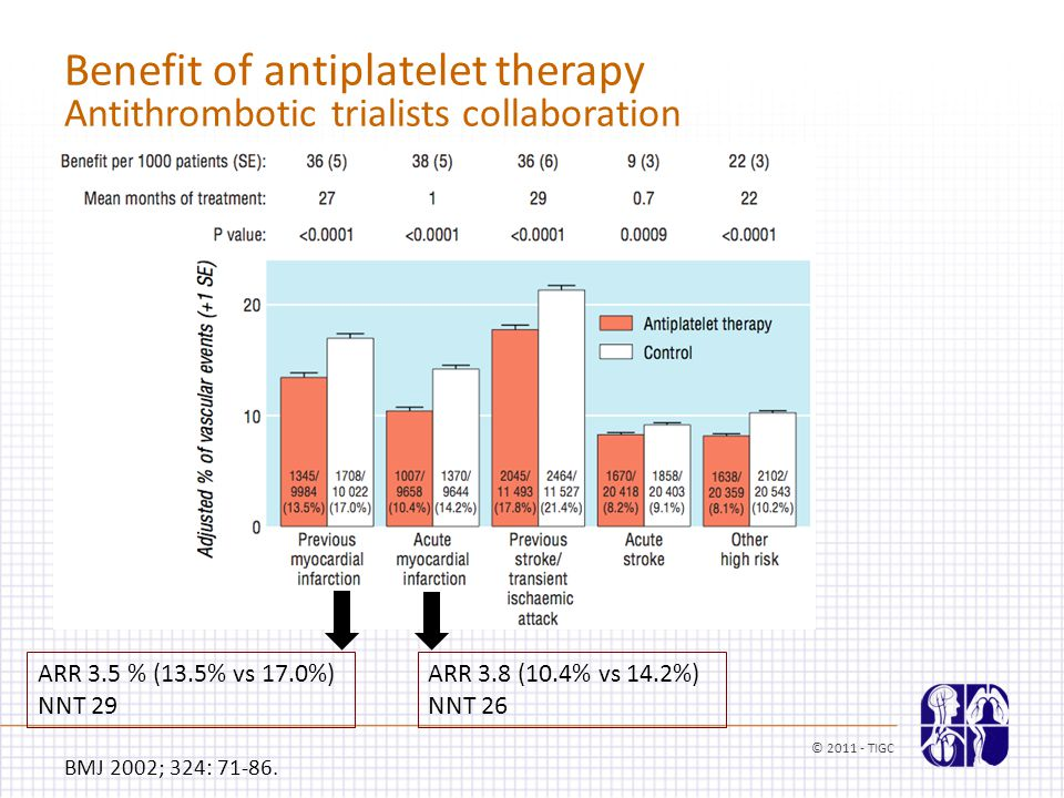 Benefit of antiplatelet therapy Antithrombotic trialists collaboration BMJ 2002; 324: 71-86. ARR 3.5 % (13.5% vs 17.0%) NNT 29 ARR 3.8 (10.4% vs 14.2%