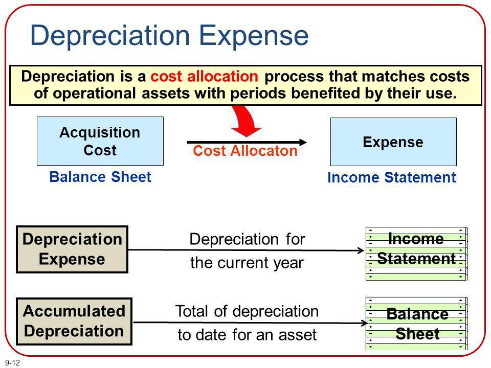 9-12 Depreciation is a cost allocation process that matches costs of operational assets with periods benefited by their use. Cost Allocaton Balance Sh