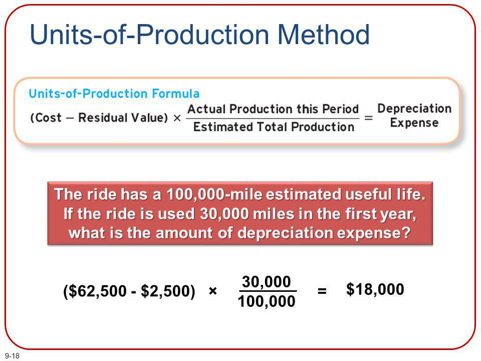 9-18 Units-of-Production Method = $18,000 ($62,500 - $2,500) × 30,000 100,000 The ride has a 100,000-mile estimated useful life. If the ride is used 3