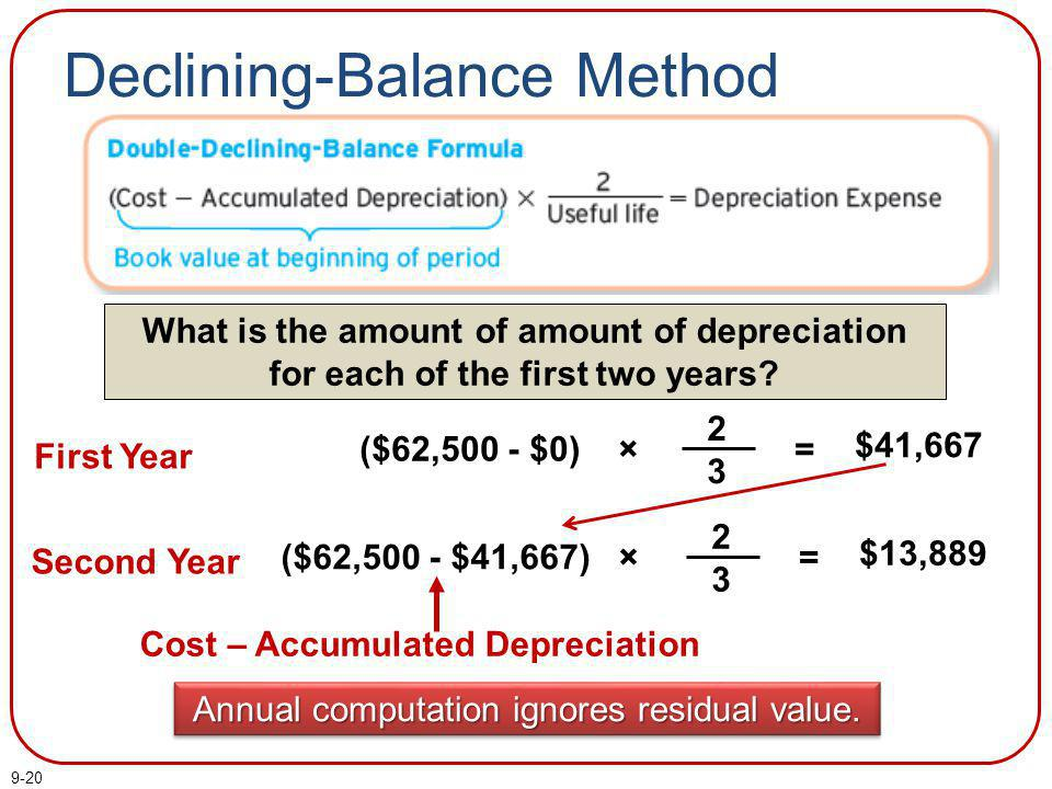 9-20 Declining-Balance Method = $41,667 ($62,500 - $0) × 2323 First Year Second Year = $13,889 ($62,500 - $41,667) × 2323 What is the amount of amount