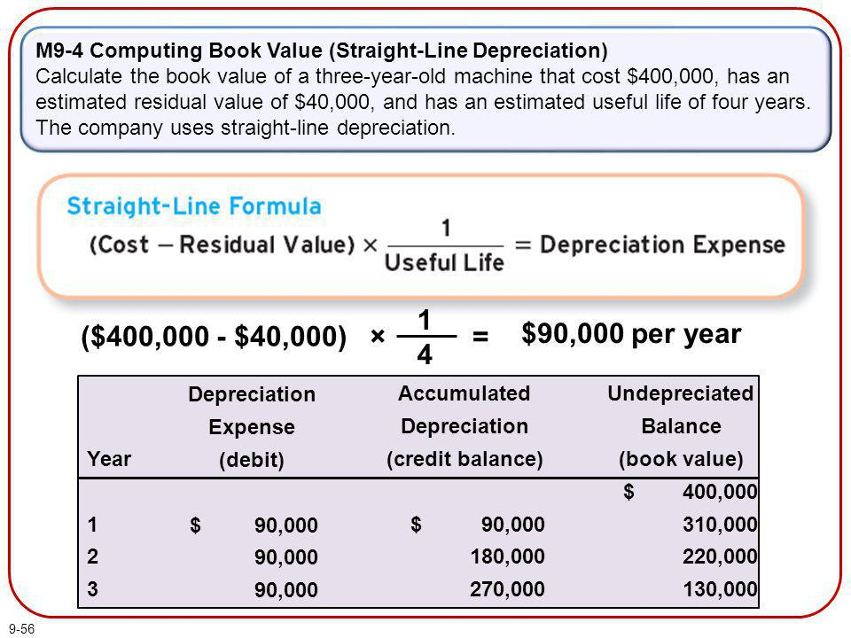 9-56 M9-4 Computing Book Value (Straight-Line Depreciation) Calculate the book value of a three-year-old machine that cost $400,000, has an estimated