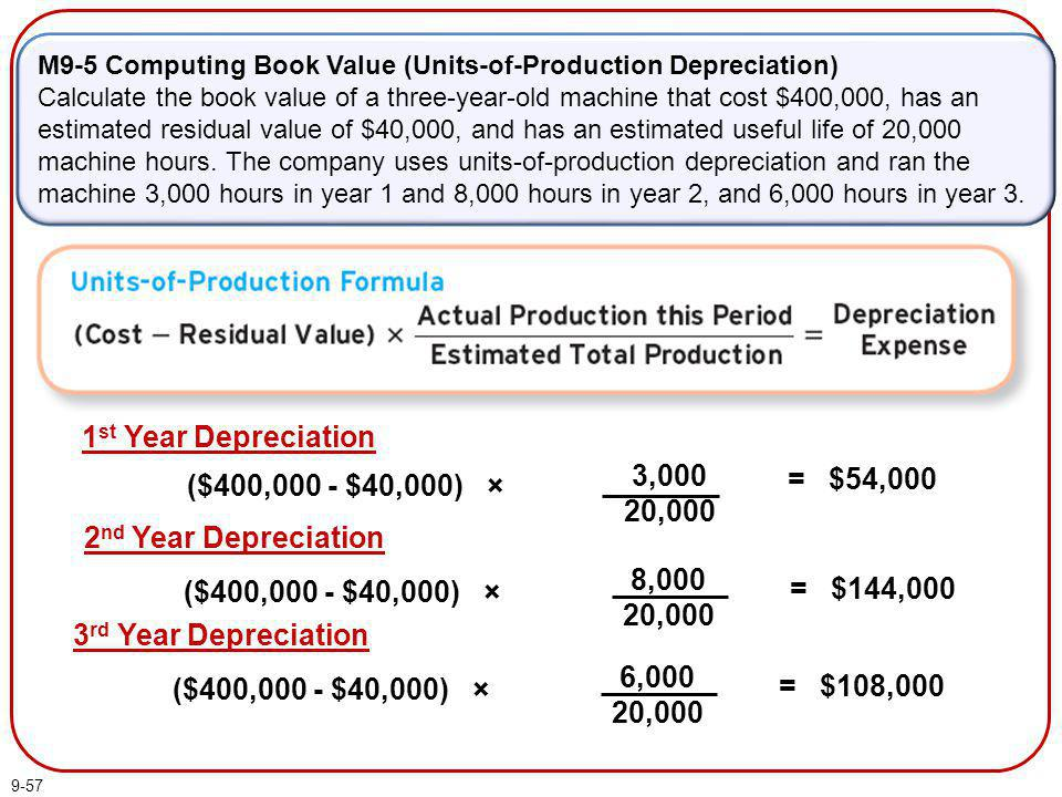9-57 M9-5 Computing Book Value (Units-of-Production Depreciation) Calculate the book value of a three-year-old machine that cost $400,000, has an esti