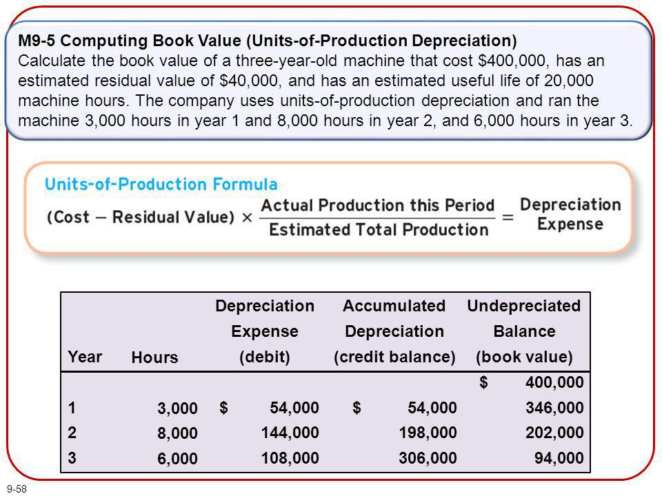 9-58 M9-5 Computing Book Value (Units-of-Production Depreciation) Calculate the book value of a three-year-old machine that cost $400,000, has an esti