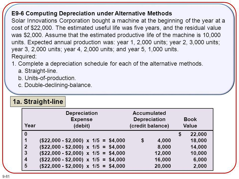9-61 E9-6 Computing Depreciation under Alternative Methods Solar Innovations Corporation bought a machine at the beginning of the year at a cost of $2