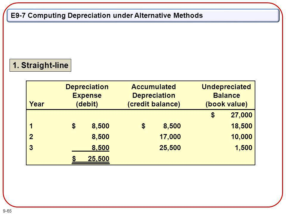 9-65 E9-7 Computing Depreciation under Alternative Methods 1. Straight-line Year 1 2 3 Depreciation Expense (debit) $ 8,500 8,500 $ 25,500 Undepreciat
