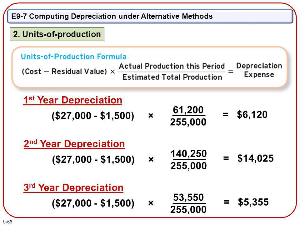 9-66 E9-7 Computing Depreciation under Alternative Methods 2. Units-of-production = $14,025 ($27,000 - $1,500) × 140,250 255,000 2 nd Year Depreciatio